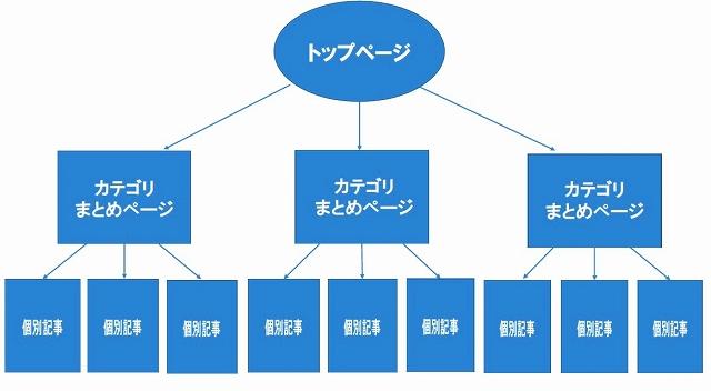 普通のサイト構造
